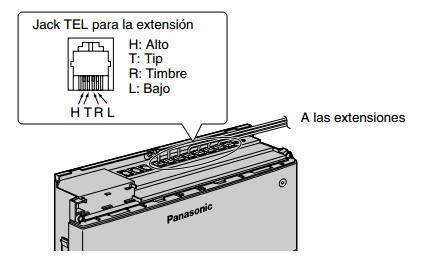 Conexión de Extensiones