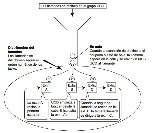 Distribución UCD