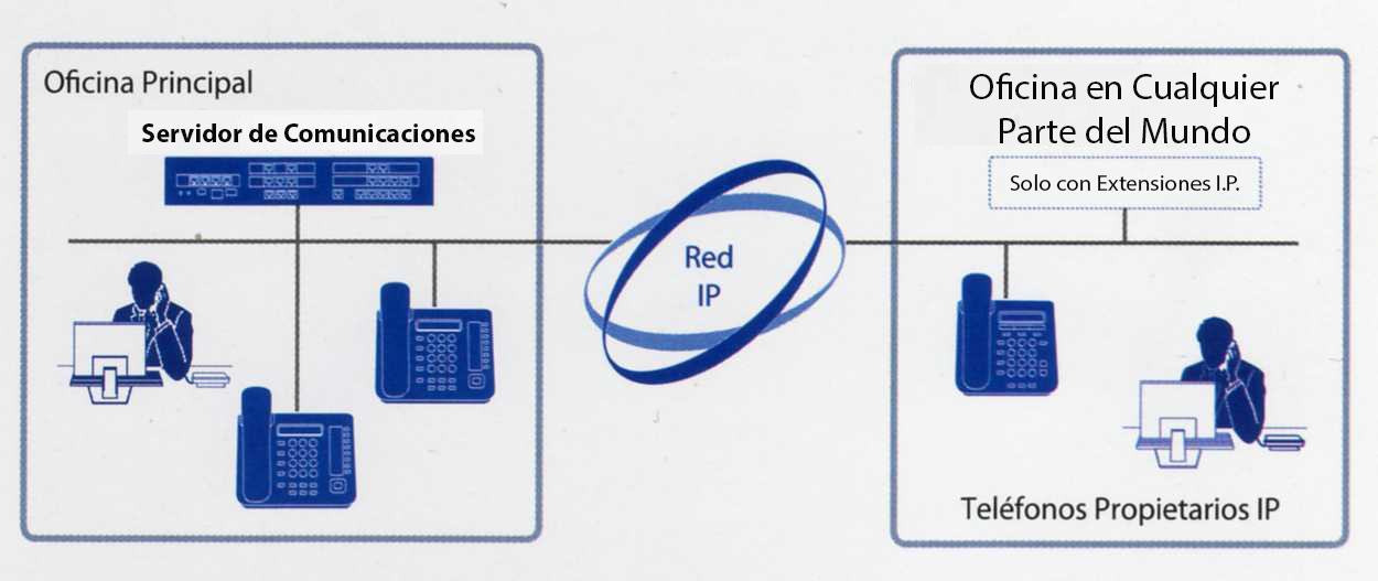 Extensiones-IP