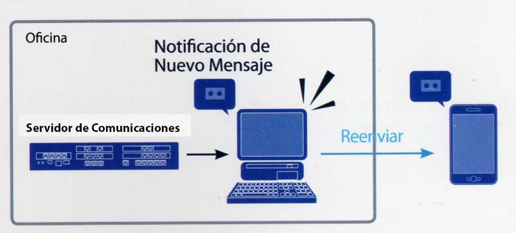 Notificación-de-Mensajes